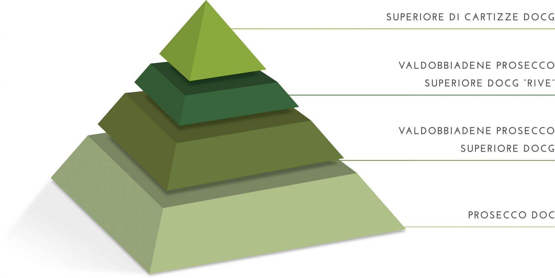 Merotto Spumanti - piramide